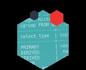Efektívne na MySQL 2